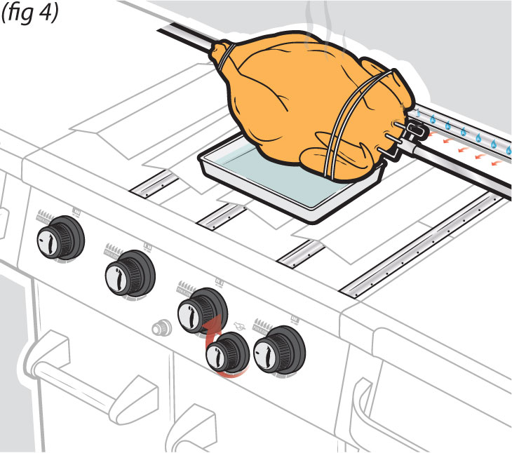 Rotisserie Cooking