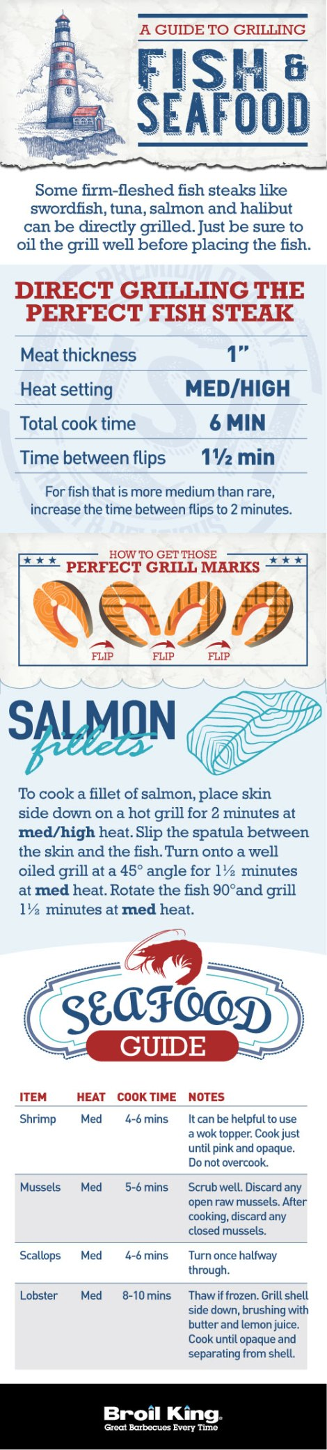 Guide to Grilling Fish and Seafood